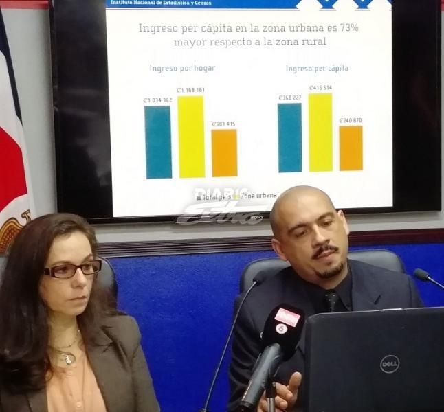 Pobreza extrema se reduce 0.6 puntos porcentuales en Costa Rica